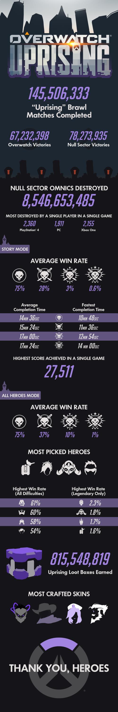Overwatch Uprising Infographic