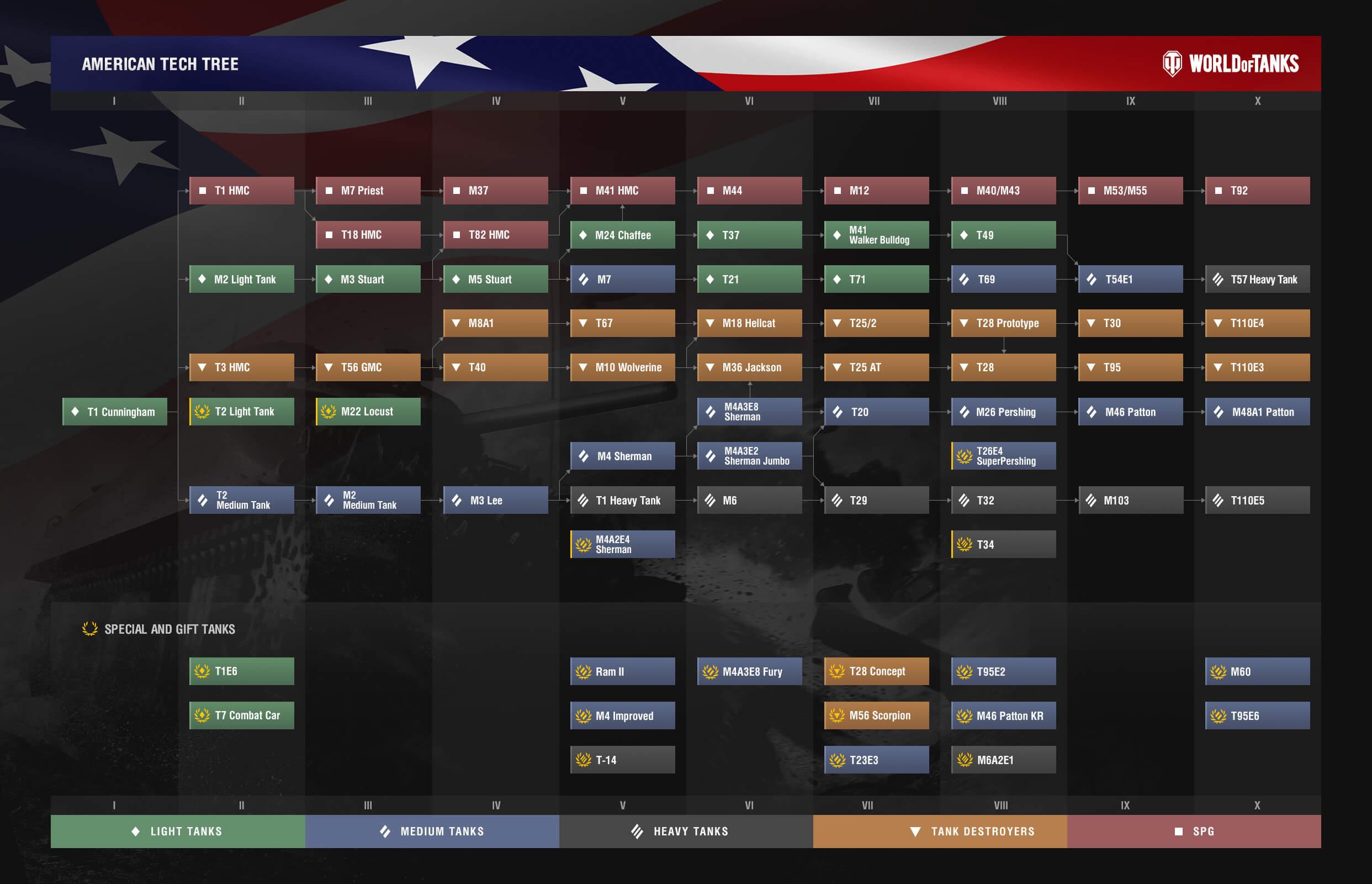 World of Tanks USA tank progression
