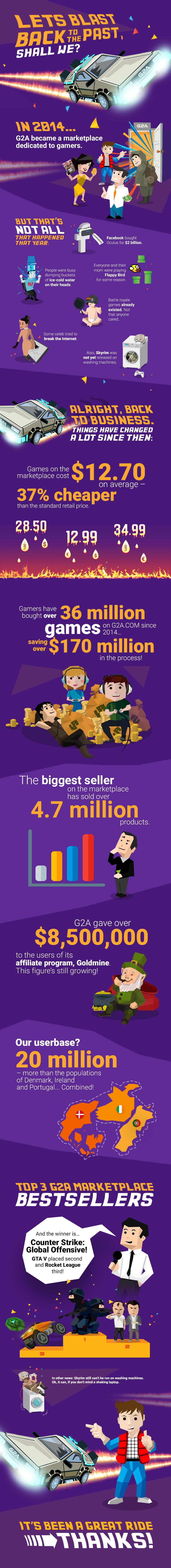 infographic g2a 5th birthday